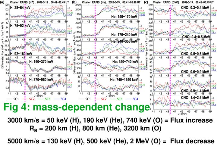 Fig 4: mass-dependent change