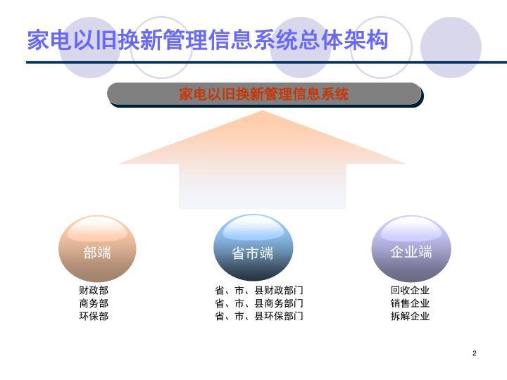 家电以旧换新管理信息系统总体架构