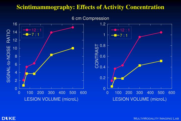 Scintimammography: Effects of Activity Concentration