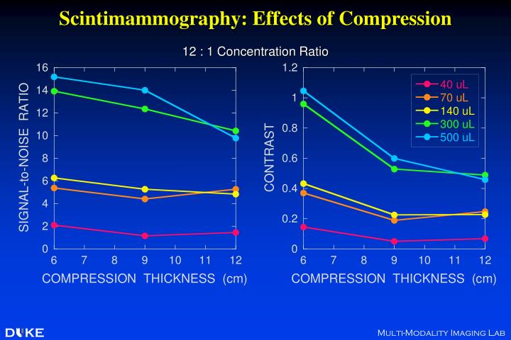 Scintimammography: Effects of Compression