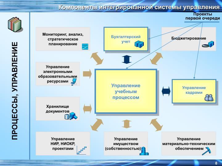 Компоненты интегрированной системы управления