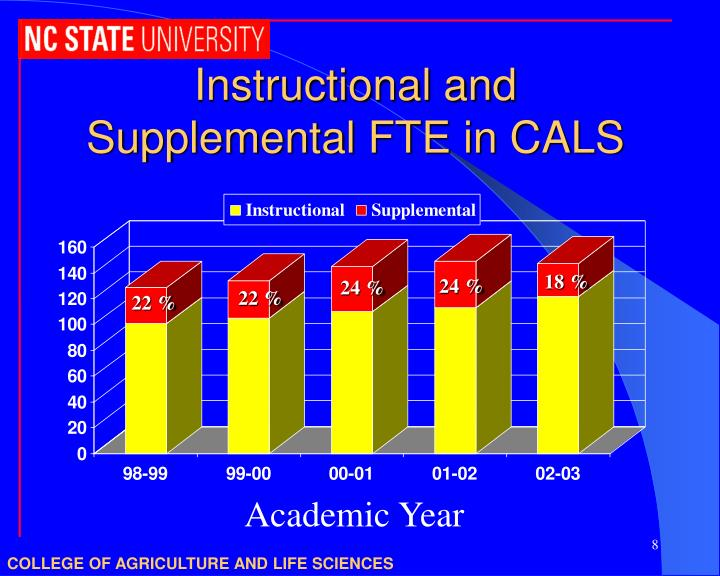 Instructional and Supplemental FTE in CALS
