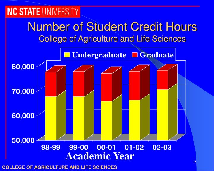 Number of Student Credit Hours