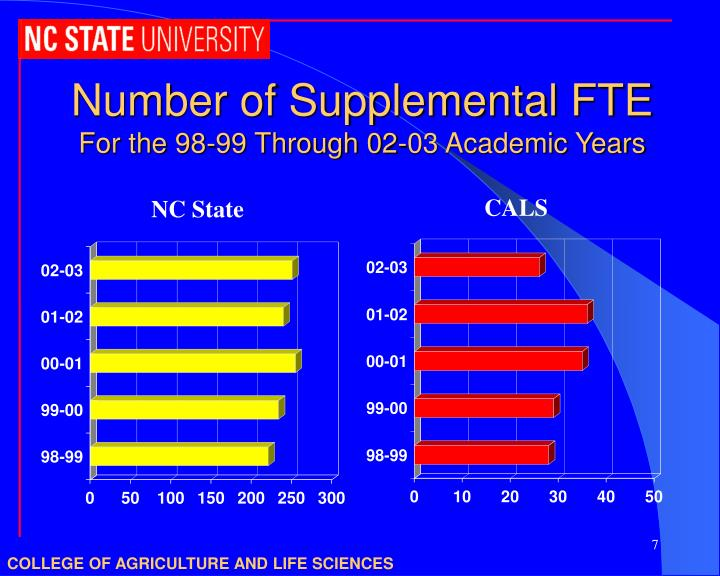 Number of Supplemental FTE