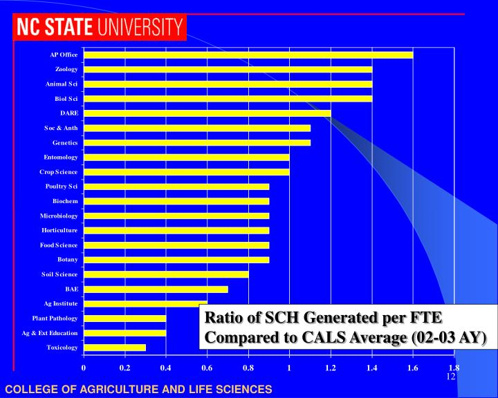 Ratio of SCH Generated per FTE Compared to CALS Average (02-03 AY)