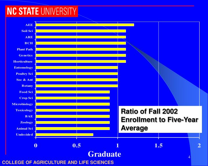 Ratio of Fall 2002 Enrollment to Five-Year Average
