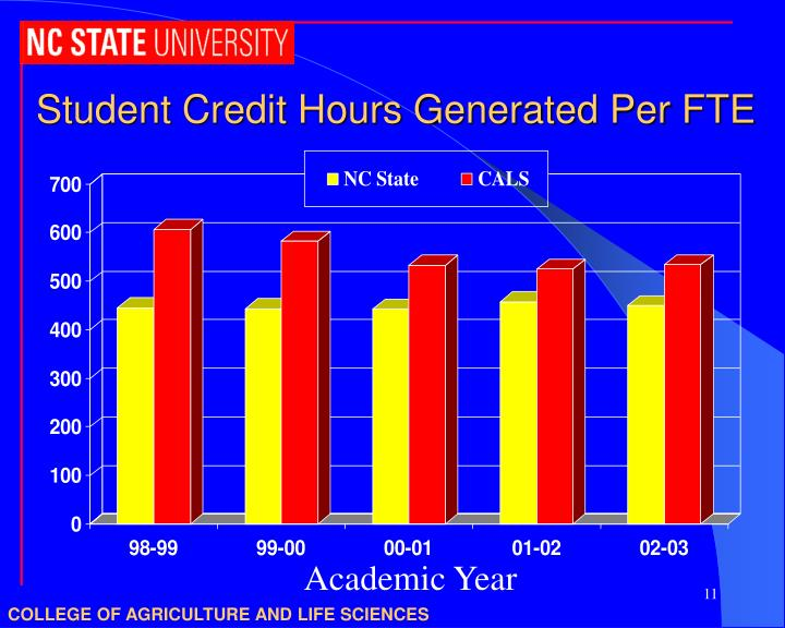Student Credit Hours Generated Per FTE
