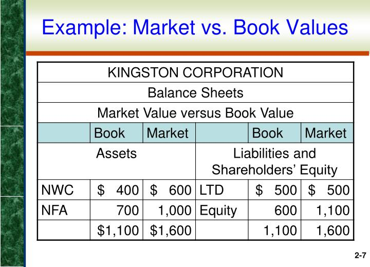 Example: Market vs. Book Values