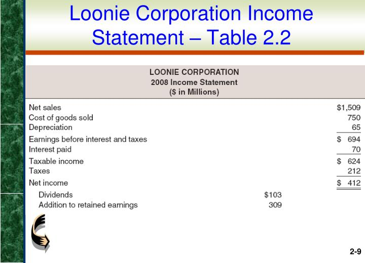 Loonie Corporation Income Statement – Table 2.2