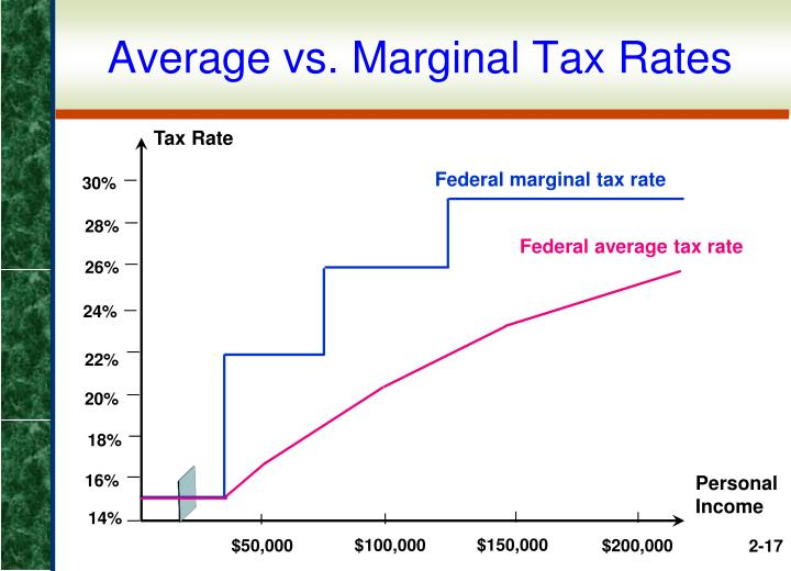 Average vs. Marginal Tax Rates