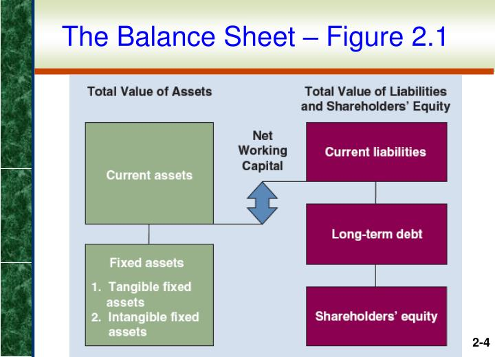 The Balance Sheet – Figure 2.1
