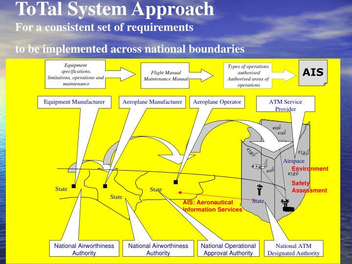 ToTal System Approach
