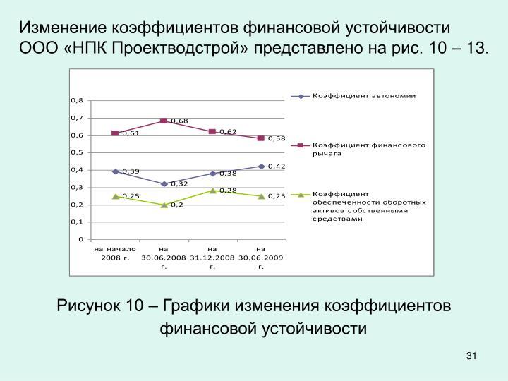 Изменение коэффициентов финансовой устойчивости ООО «НПК Проектводстрой» представлено на рис. 10 – 13.
