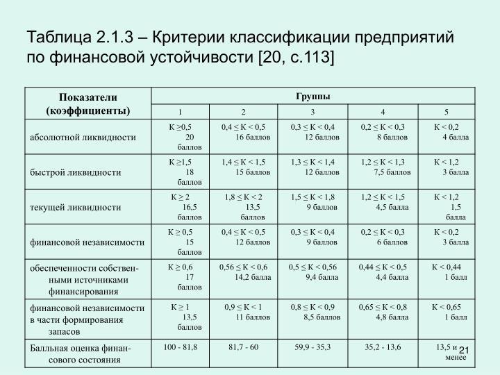 Таблица 2.1.3 – Критерии классификации предприятий по финансовой устойчивости [20, с.113]