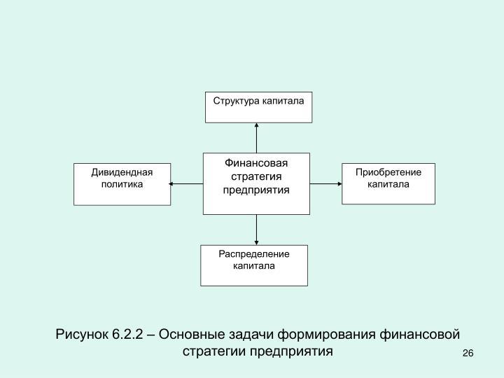 Структура капитала