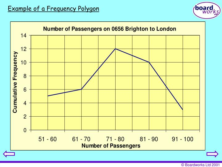 Example of a Frequency Polygon