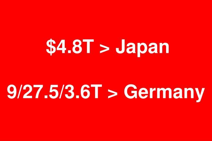 $4.8T > Japan