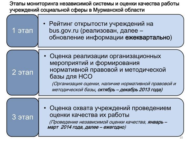 Этапы мониторинга независимой системы и оценки качества работы учреждений социальной сферы в Мурманской области