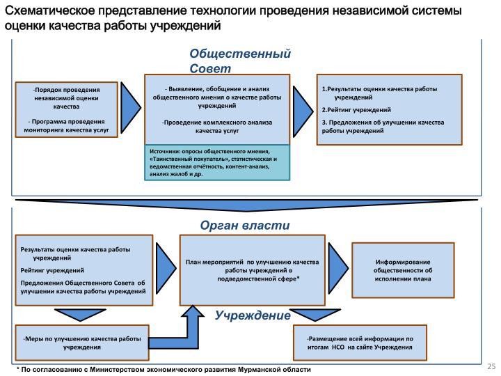 Схематическое представление технологии проведения независимой системы оценки качества работы учреждений
