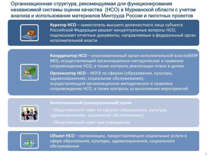 Организационная структура, рекомендуемая для функционирования  независимой системы оценки качества  (НСО) в Мурманской области с учетом анализа и использования материалов Минтруда России и