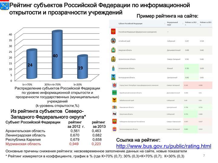 Рейтинг субъектов Российской Федерации по информационной открытости и прозрачности учреждений