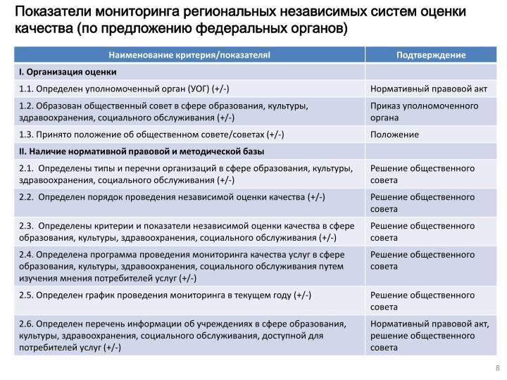 Показатели мониторинга региональных независимых систем оценки качества (по предложению федеральных органов)