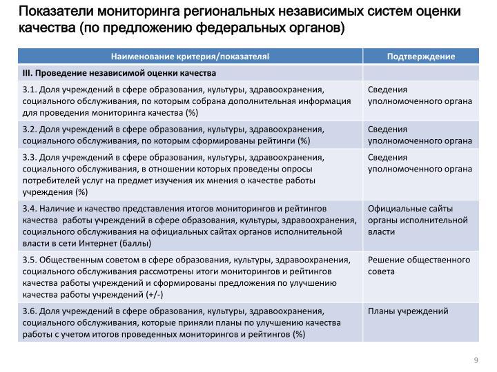 Показатели мониторинга региональных независимых систем оценки качества