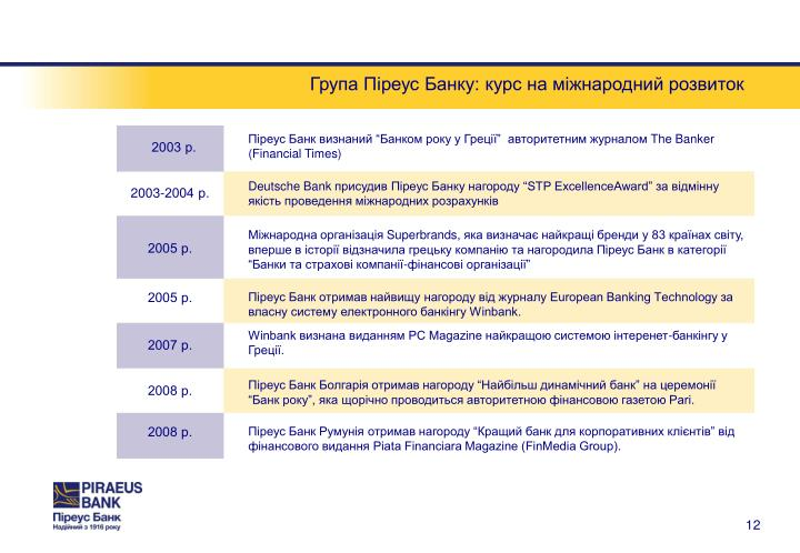 Група Піреус Банку: курс на міжнародний розвиток