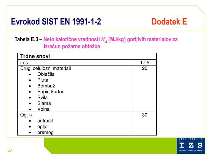 Evrokod SIST EN 1991-1-2