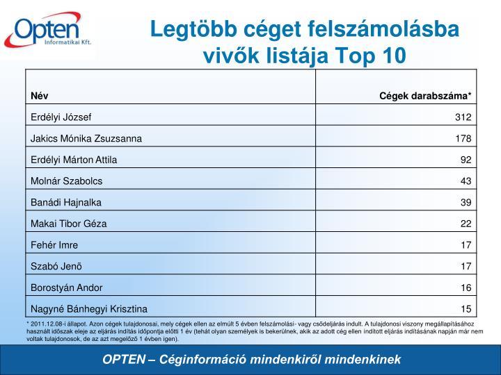 Legtöbb céget felszámolásba vivők listája Top 10