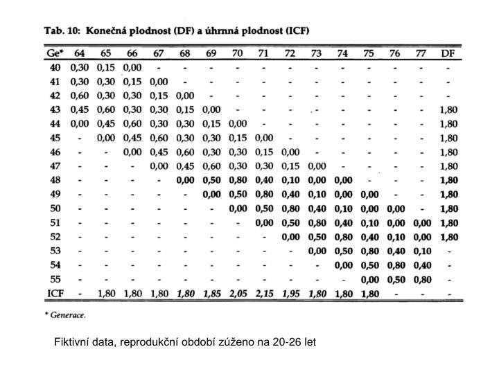 Fiktivní data, reprodukční období zúženo na 20-26 let