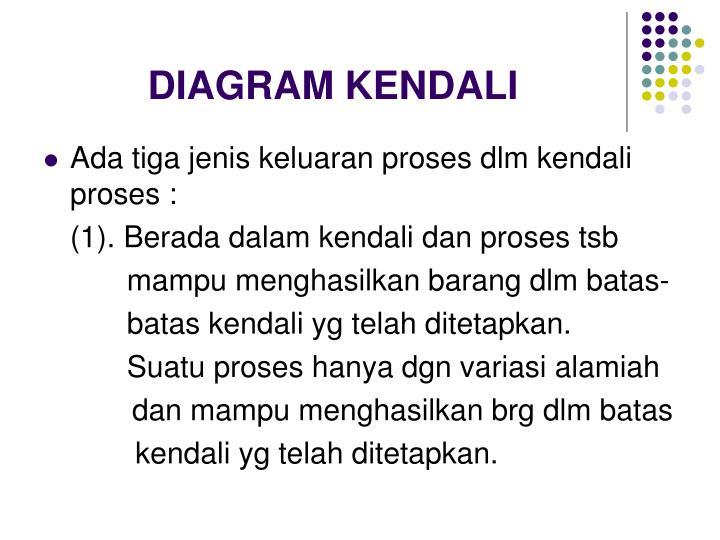 DIAGRAM KENDALI