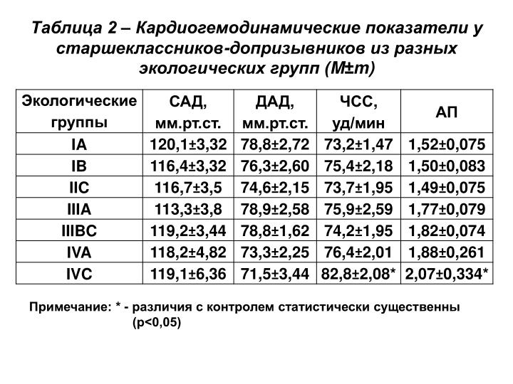 Таблица 2 –