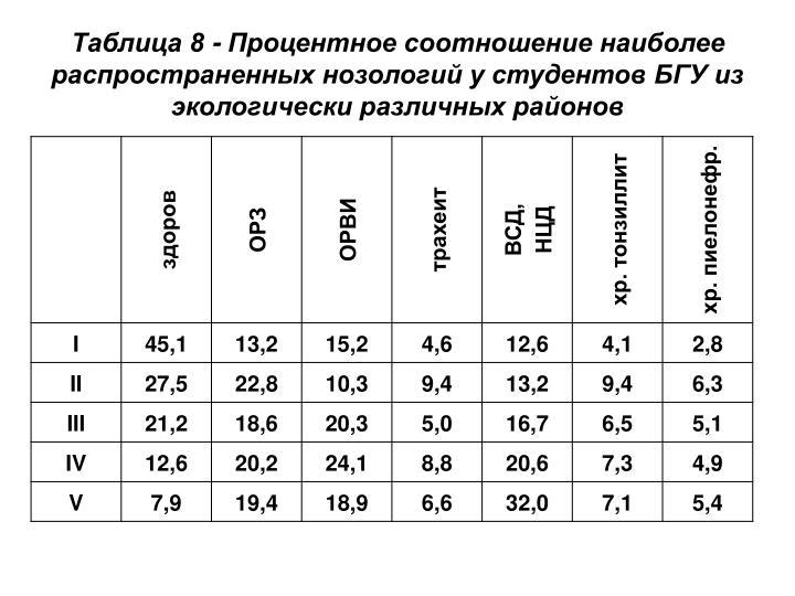 Таблица 8 - Процентное соотношение наиболее распространенных нозологий у студентов БГУ из экологически различных районов