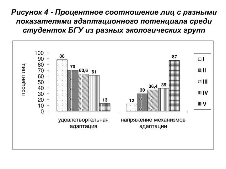 Рисунок 4 - Процентное соотношение лиц с разными показателями адаптационного потенциала среди студенток БГУ из разных экологических групп