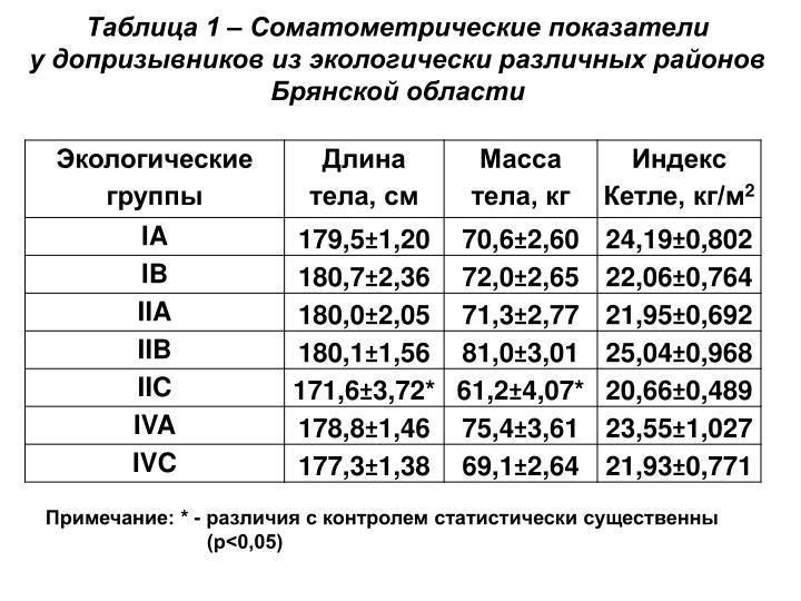 Таблица 1 – Соматометрические показатели