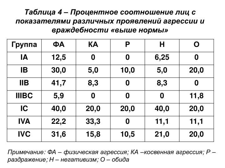 Таблица 4 – Процентное соотношение лиц с показателями различных проявлений агрессии и враждебности «выше нормы»