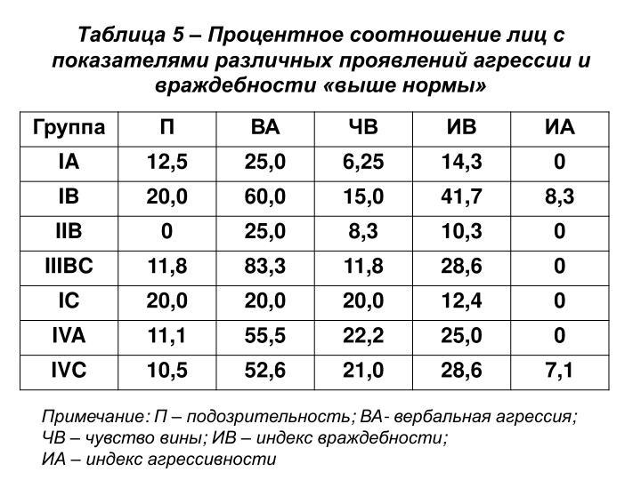 Таблица 5 – Процентное соотношение лиц с показателями различных проявлений агрессии и враждебности «выше нормы»