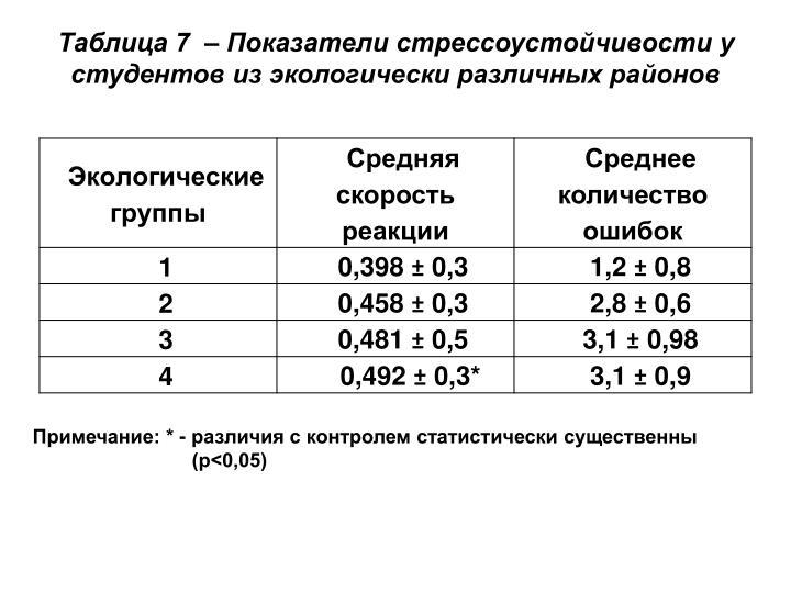 Таблица 7  – Показатели стрессоустойчивости у студентов из экологически различных районов