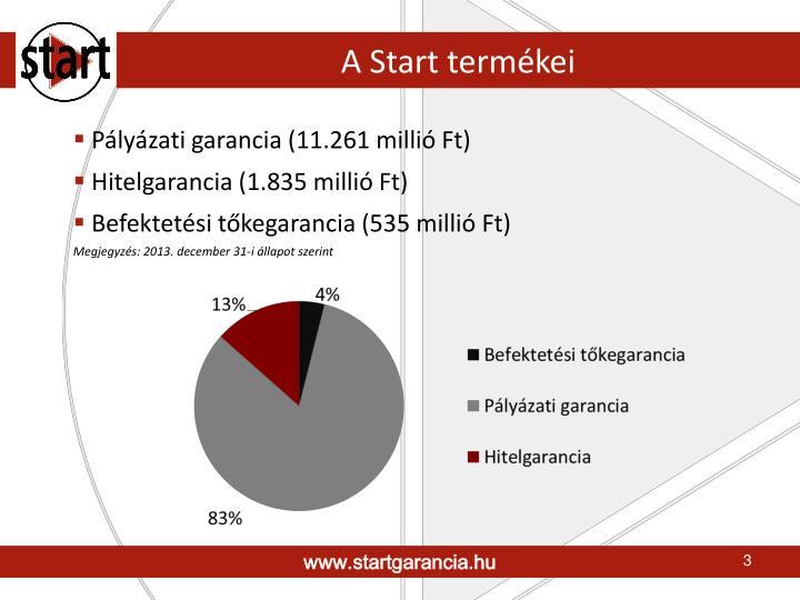 A Start termékei