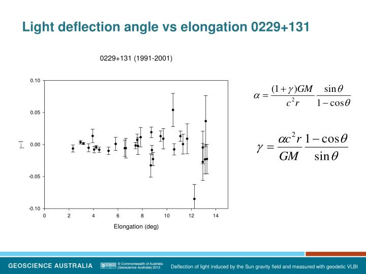 Light deflection angle vs elongation 0229+131