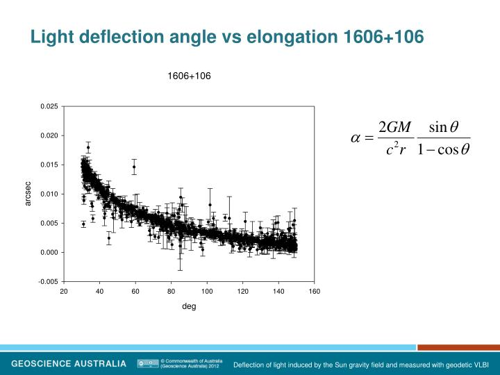 Light deflection angle vs elongation 1606+106