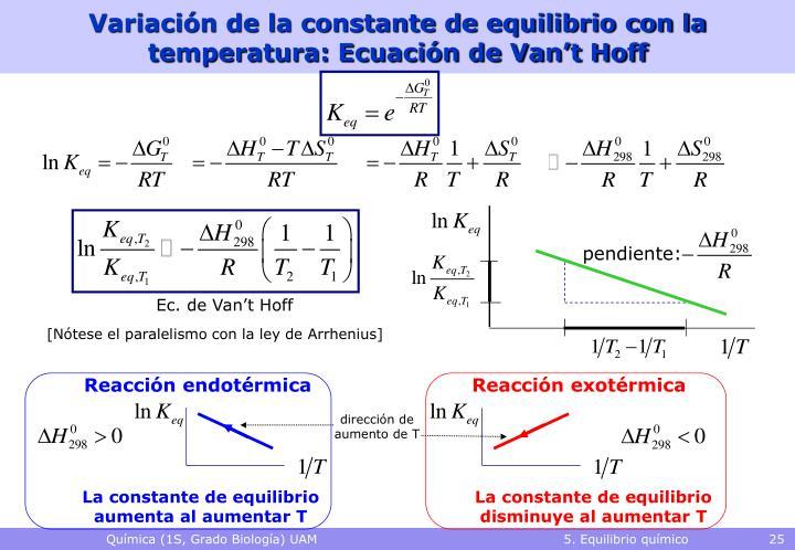 Variación de la constante de equilibrio con la temperatura: Ecuación de Van't Hoff