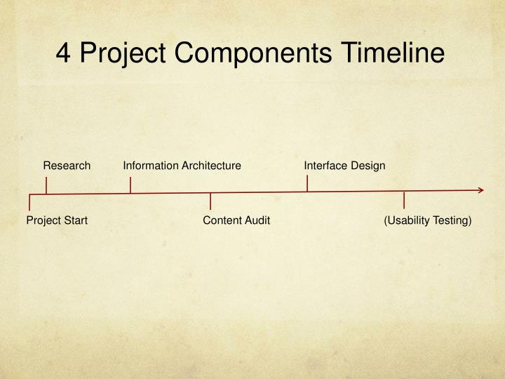 4 Project Components Timeline