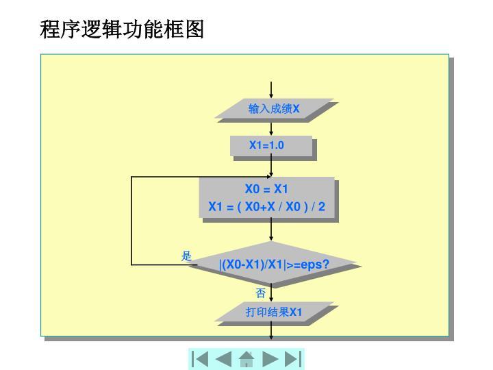 程序逻辑功能框图