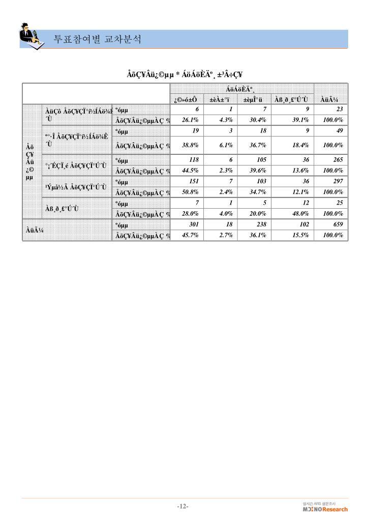 투표참여별 교차분석