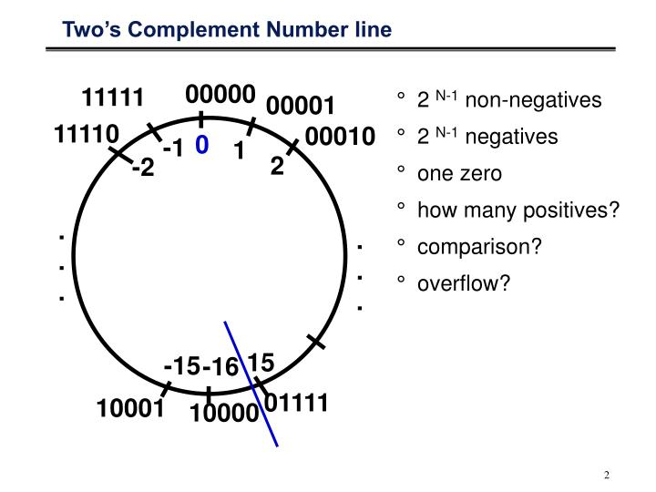 Two's Complement Number line