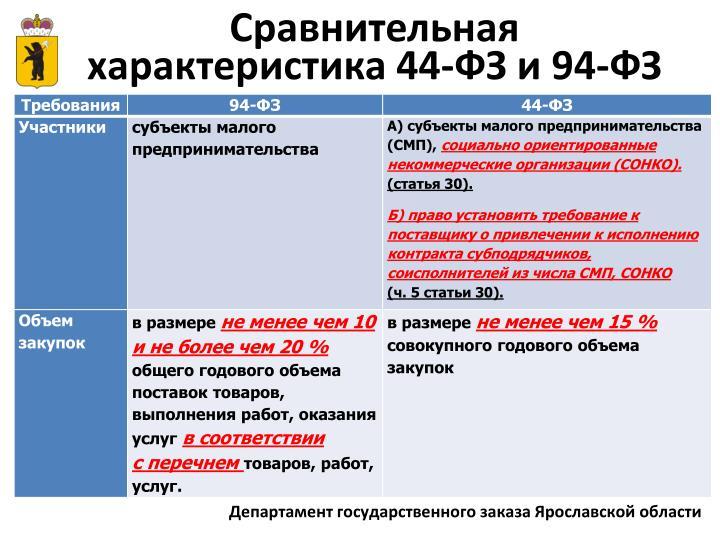 Сравнительная характеристика 44-ФЗ и 94-ФЗ