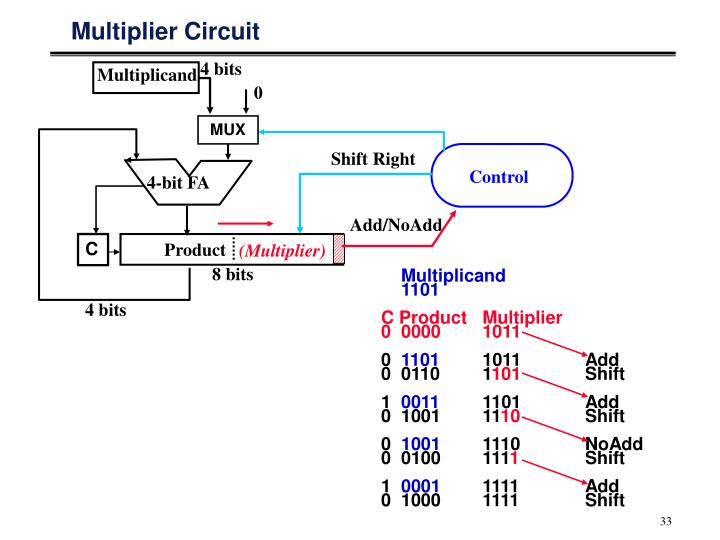 Multiplier Circuit