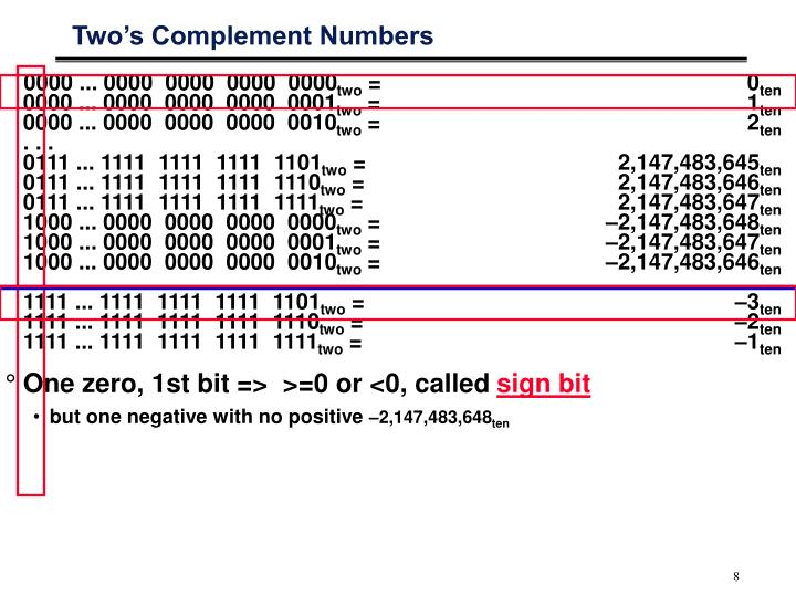 Two's Complement Numbers